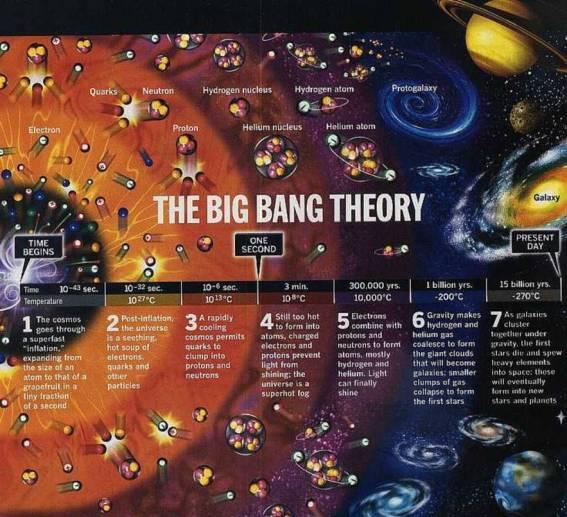 big-bang_infographic