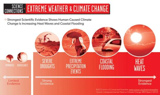 Extreme-Weather-and-Climate-Change-Infographic
