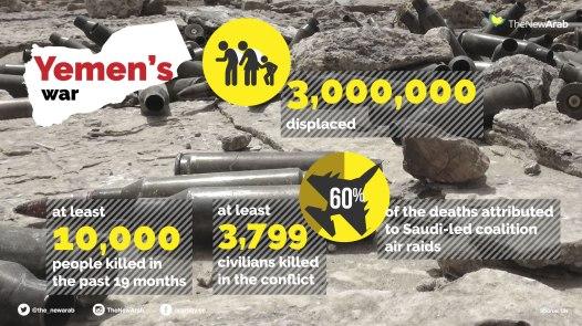 yemen inforgraph