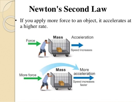 newtons-second-law-of-motion-6-638