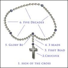 How_to_Pray_the_Rosary