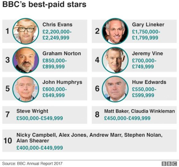 _97006893_bbc_annual_report_pay_top_earners624