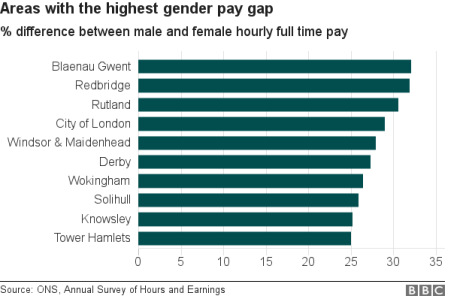 pay gap around the country