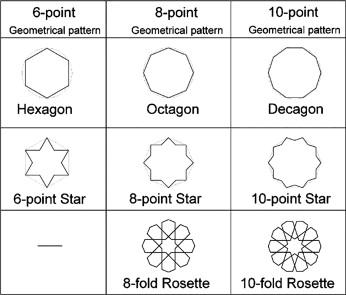 Evolution of Islamic geometric patterns